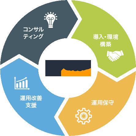 powerd by amazon web service